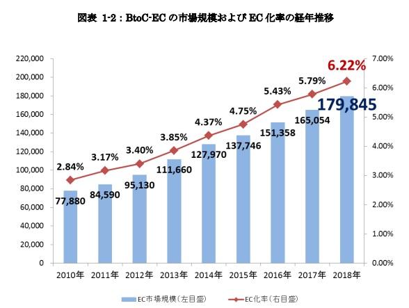 btoc ec market size