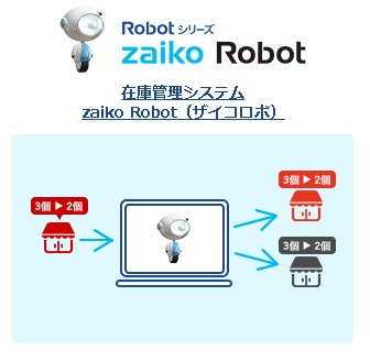 zaiko Robot ザイコロボ