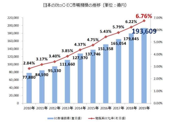 国内BtoC向けECの市場規模