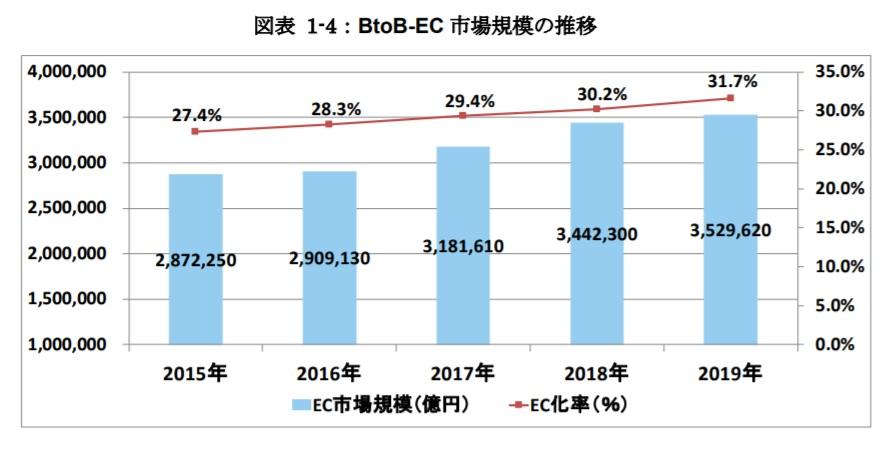 BtoB-ECの市場規模